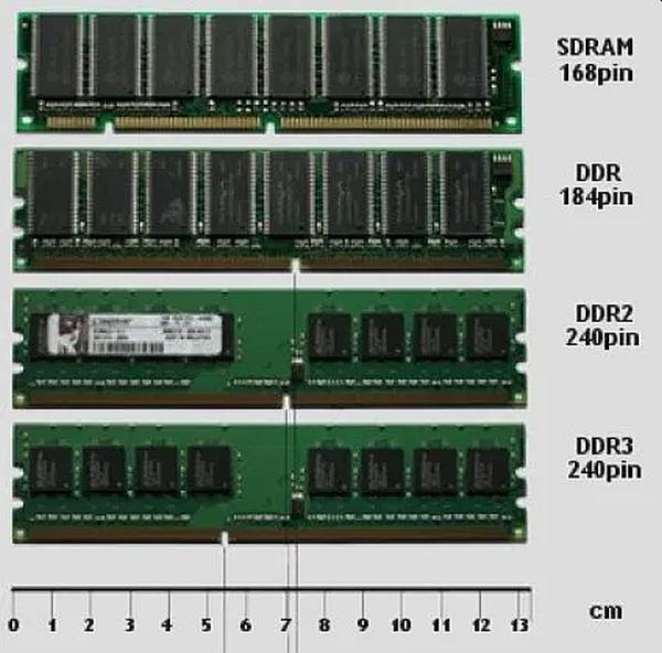 tipos de memoria RAM